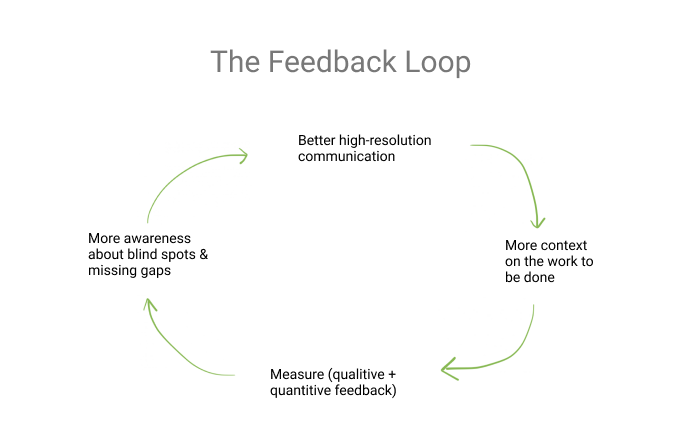 Expanded feedback loop to show how you can improve internal communication