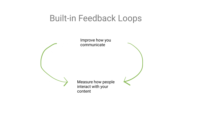 Why feedback loops are fundamental to improve internal communication