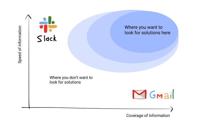 Image to show Slack vs Email and where the ideal solution is