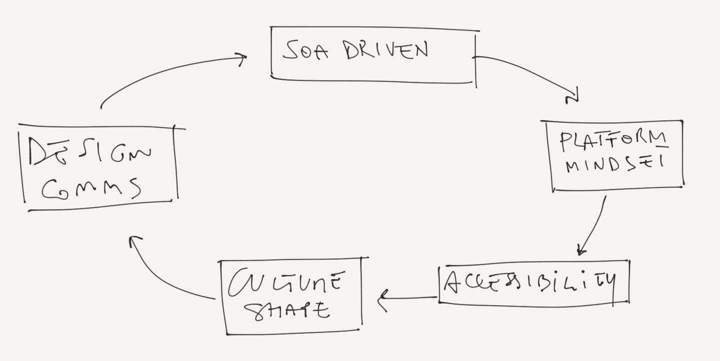 Why Amazon internal communication strategy looks an SOA architecture
